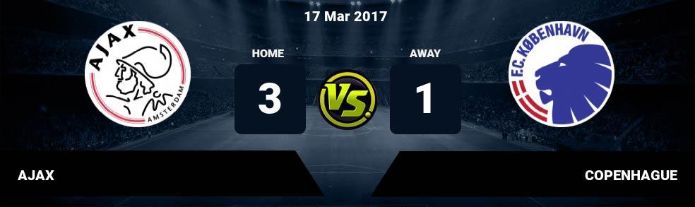 Prediksi AJAX vs COPENHAGUE 17 Mar 2017