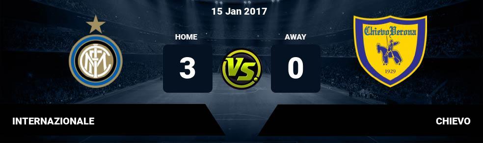 Prediksi INTERNAZIONALE vs CHIEVO 15 Jan 2017