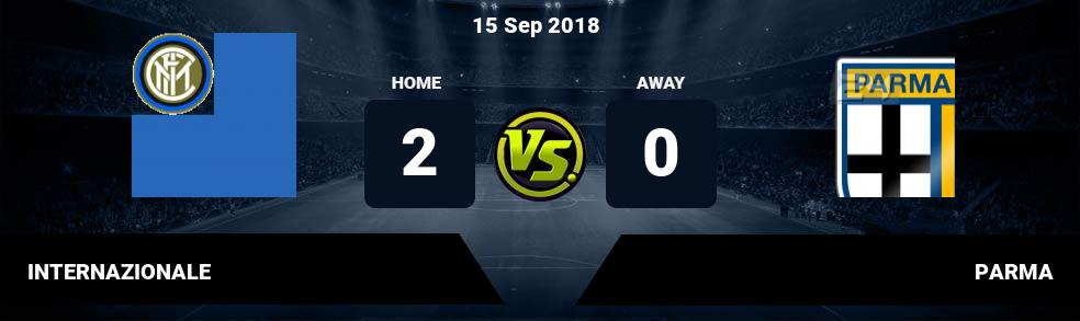 Prediksi INTERNAZIONALE vs PARMA 15 Sep 2018