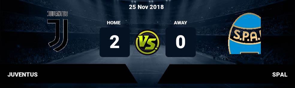 Prediksi JUVENTUS vs SPAL 25 Nov 2018