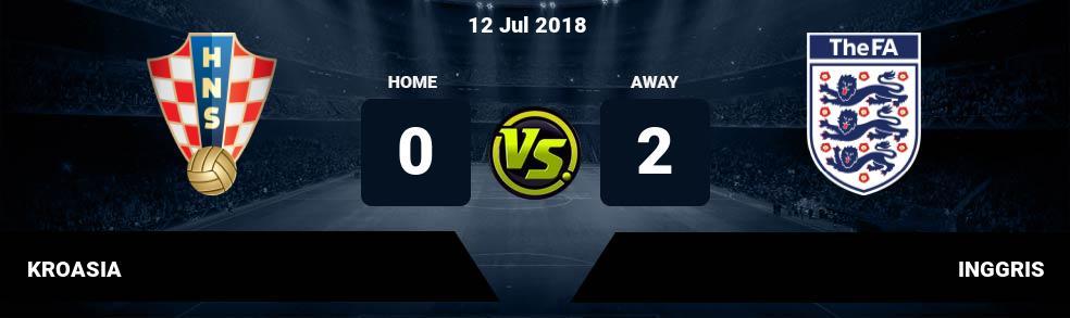 Prediksi KROASIA vs INGGRIS 12 Jul 2018