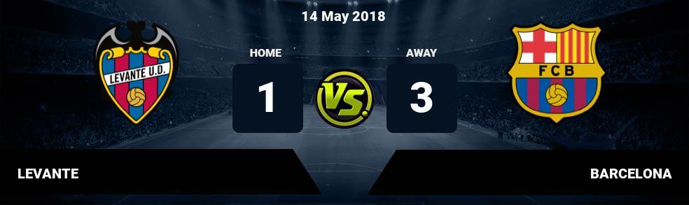 Prediksi LEVANTE vs BARCELONA 14 May 2018