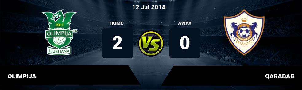 Prediksi OLIMPIJA vs QARABAG 12 Jul 2018