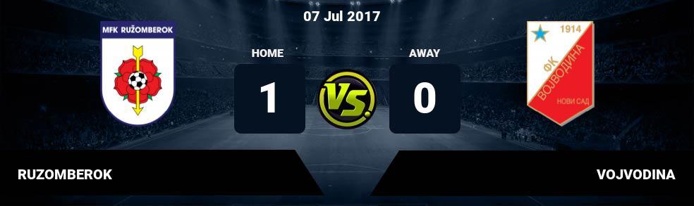 Prediksi RUZOMBEROK vs VOJVODINA 07 Jul 2017