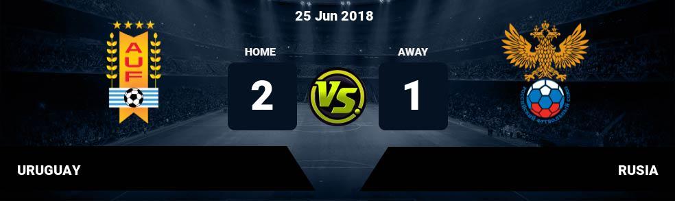 Prediksi URUGUAY vs RUSIA 25 Jun 2018