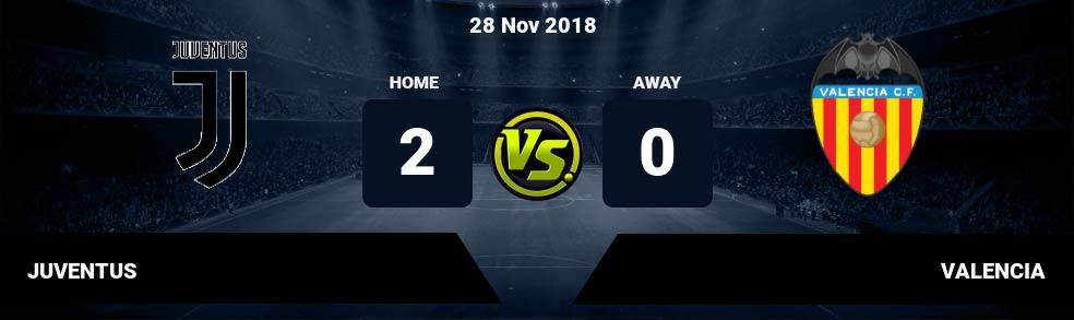Prediksi JUVENTUS vs VALENCIA 28 Nov 2018